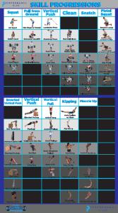 Fitness skills progression chart