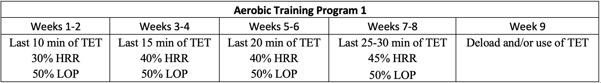 blood flow restriction aerobic training