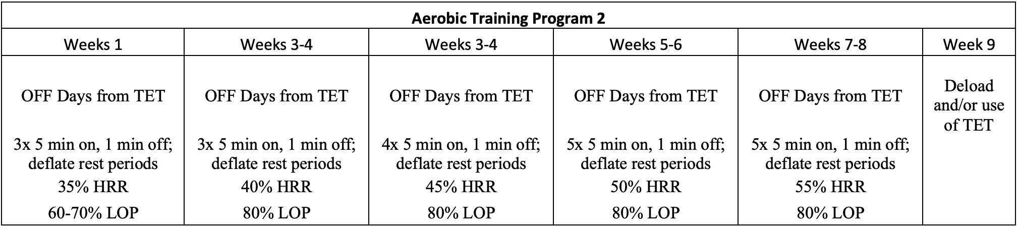 blood flow restriction endurance training